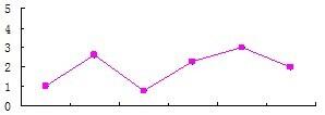 泰乐菌素试剂盒精密度